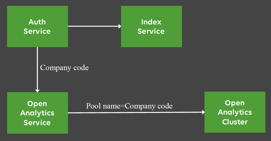 resource pool management