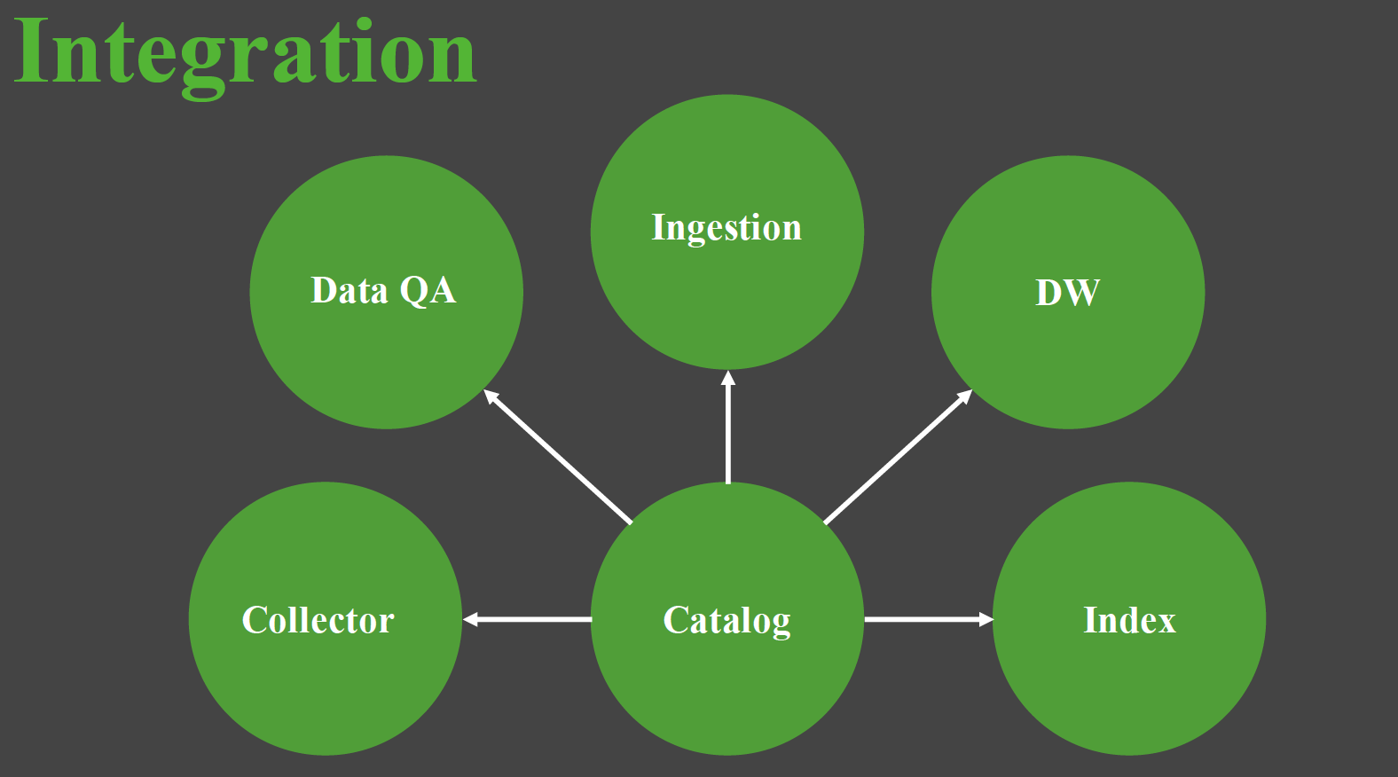 Data catalog integration